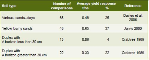 Table 2: Summary of published average wheat grain yield increases in response to deep ripping.