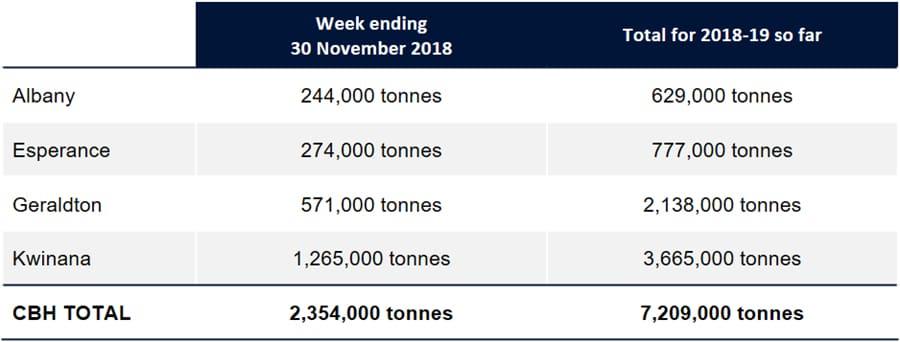 WA harvest intake nears halfway mark: CBH - Grain Central