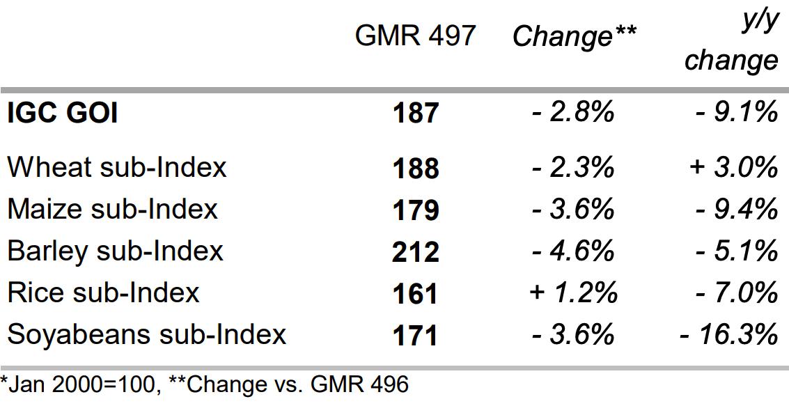 Global grain stock drawdown set to continue: IGC - Grain Central