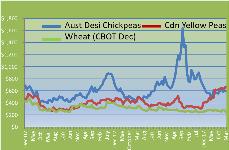 Softness in wheat, pulse prices continues: Pulse Australia